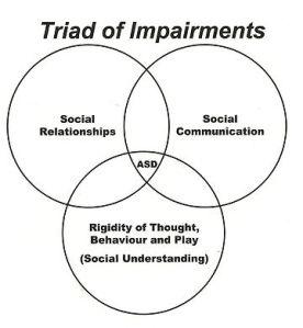 Triad_of_impairments