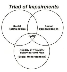Triad_of_impairments